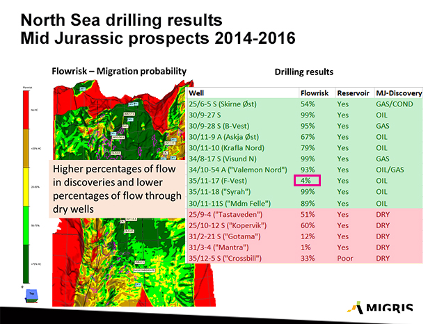 The map shows areas with high (green) and lower (yellow to brown colours) probabilities of flow. The table shows results from drilled exploration wells. Figure presented at the 2016 Recent Advances in Exploration Technology meeting and used in the Geoforskning.no news story (in Norwegian).